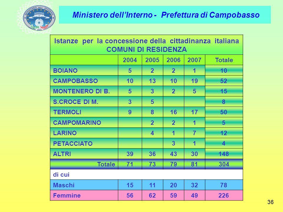 Ministero dellInterno - Prefettura di Campobasso 36 Istanze per la concessione della cittadinanza italiana COMUNI DI RESIDENZA 2004200520062007Totale