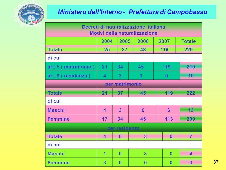 Ministero dellInterno - Prefettura di Campobasso 37 Decreti di naturalizzazione italiana Motivi della naturalizzazione 2004200520062007Totale 25374811