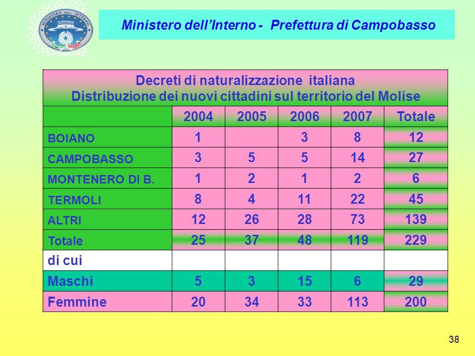 Ministero dellInterno - Prefettura di Campobasso 38 Decreti di naturalizzazione italiana Distribuzione dei nuovi cittadini sul territorio del Molise 2
