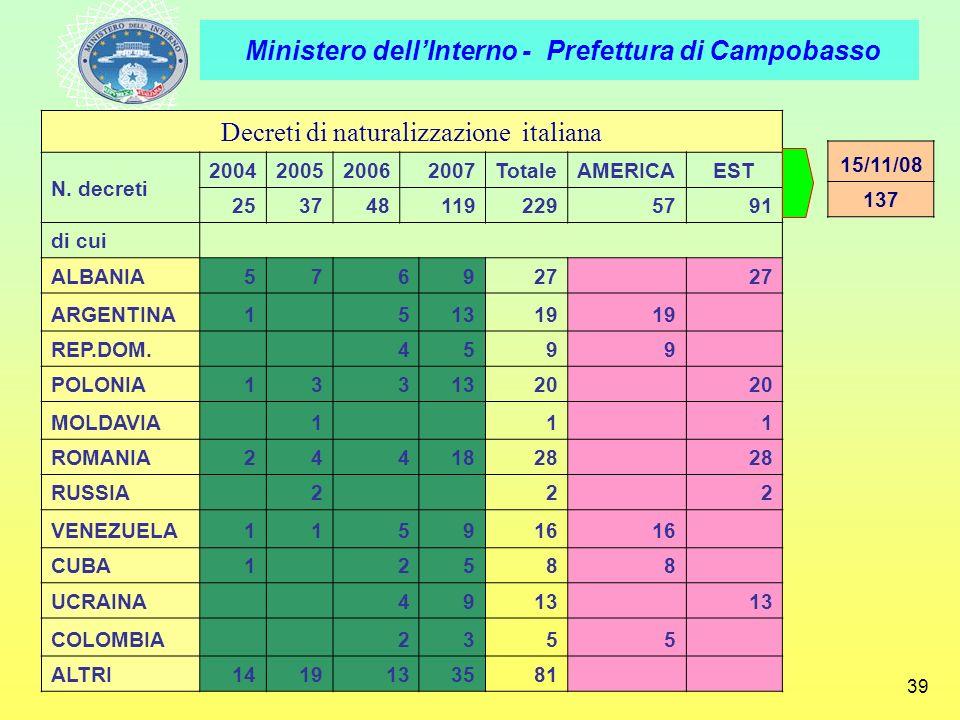 Ministero dellInterno - Prefettura di Campobasso 39 Decreti di naturalizzazione italiana N. decreti 2004200520062007TotaleAMERICAEST 2537481192295791