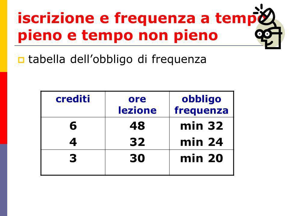 iscrizione e frequenza a tempo pieno e tempo non pieno tabella dellobbligo di frequenza creditiore lezione obbligo frequenza 6464 48 32 min 32 min 24 330min 20