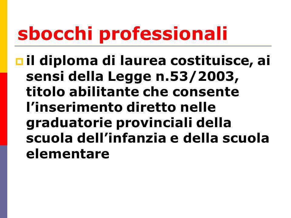 sbocchi professionali il diploma di laurea costituisce, ai sensi della Legge n.53/2003, titolo abilitante che consente linserimento diretto nelle graduatorie provinciali della scuola dellinfanzia e della scuola elementare