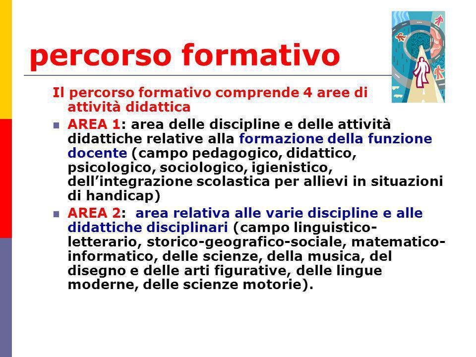percorso formativo Il percorso formativo comprende 4 aree di attività didattica AREA 1: area delle discipline e delle attività didattiche relative all