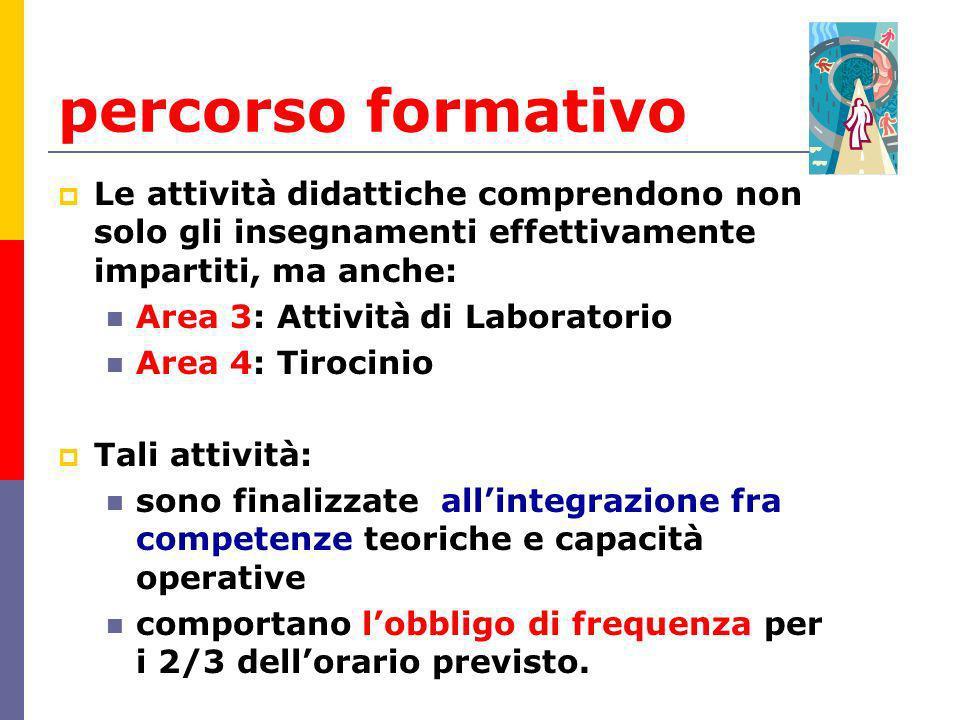 percorso formativo Le attività didattiche comprendono non solo gli insegnamenti effettivamente impartiti, ma anche: Area 3: Attività di Laboratorio Ar