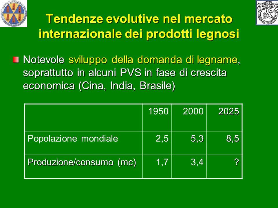 Tendenze evolutive nel mercato internazionale dei prodotti legnosi Notevole sviluppo della domanda di legname, soprattutto in alcuni PVS in fase di cr