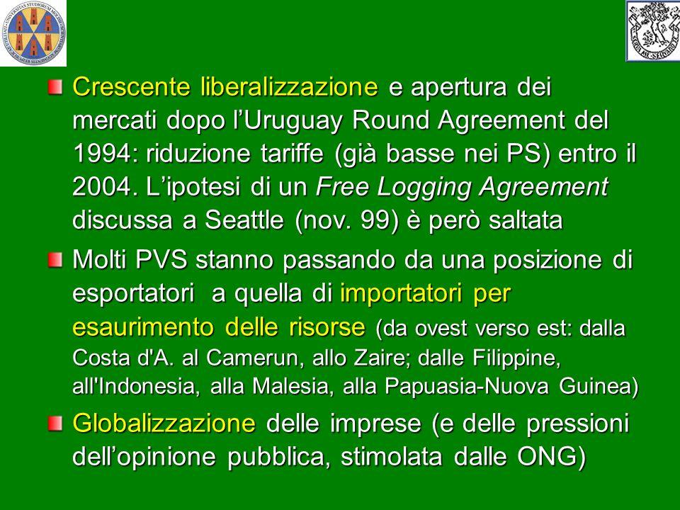 Crescente liberalizzazione e apertura dei mercati dopo lUruguay Round Agreement del 1994: riduzione tariffe (già basse nei PS) entro il 2004. Lipotesi