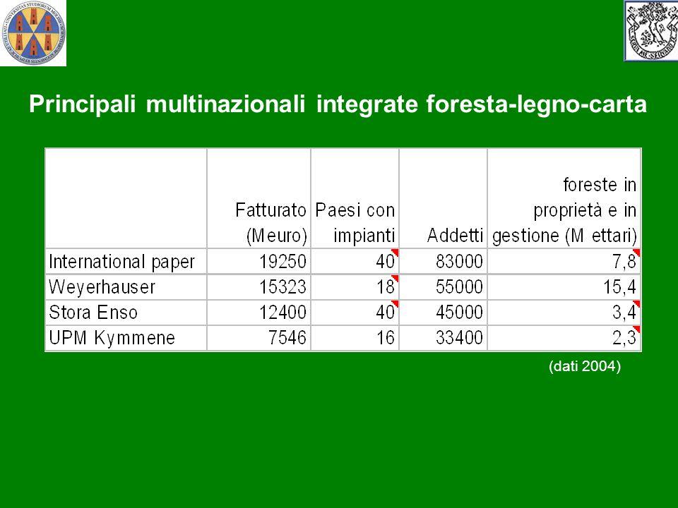 (dati 2004) Principali multinazionali integrate foresta-legno-carta