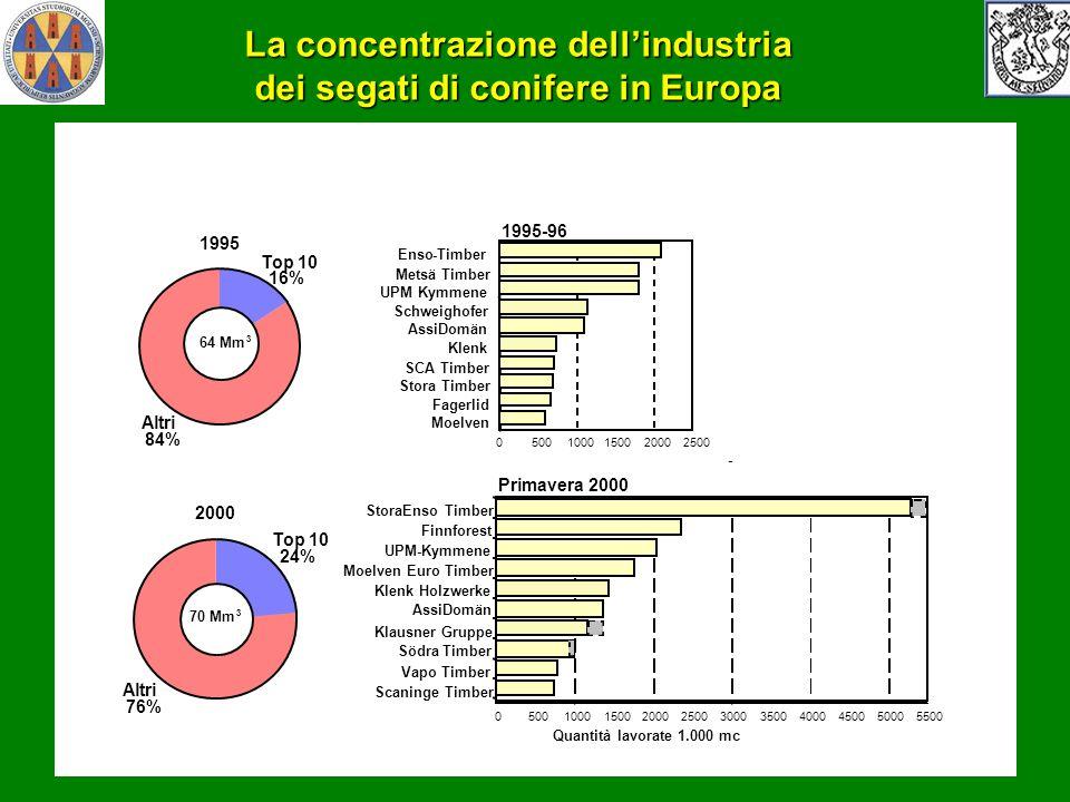 La concentrazione dellindustria dei segati di conifere in Europa