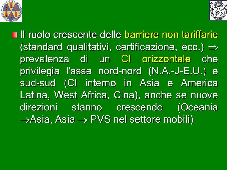 Il ruolo crescente delle barriere non tariffarie (standard qualitativi, certificazione, ecc.) prevalenza di un CI orizzontale che privilegia l'asse no
