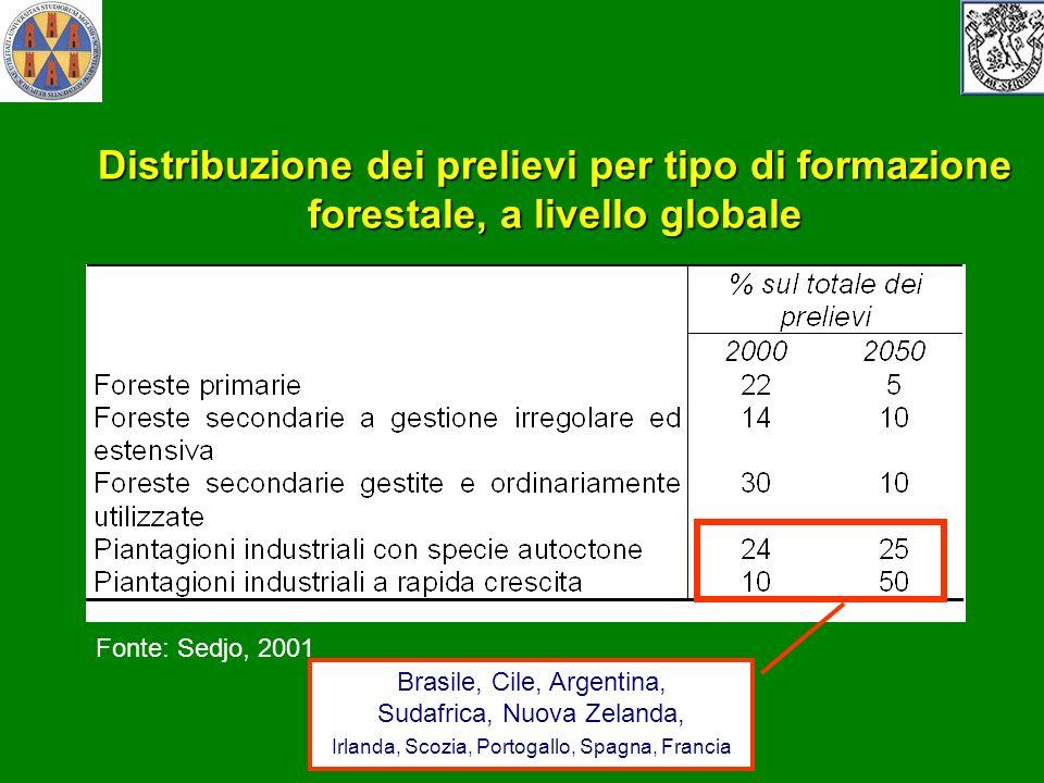 Distribuzione dei prelievi per tipo di formazione forestale, a livello globale Fonte: Sedjo, 2001 Brasile, Cile, Argentina, Sudafrica, Nuova Zelanda,