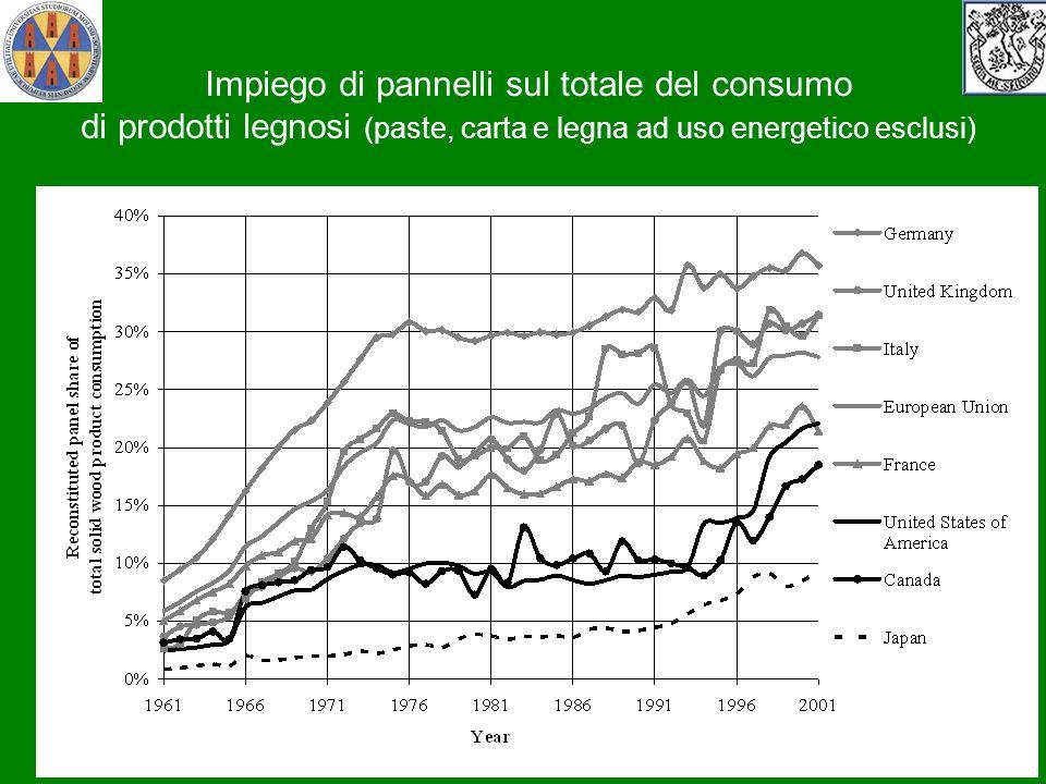 Impiego di pannelli sul totale del consumo di prodotti legnosi (paste, carta e legna ad uso energetico esclusi)