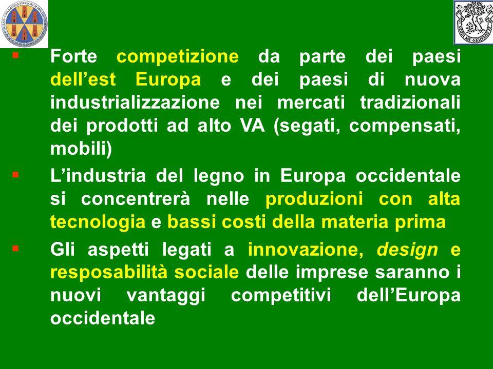 Forte competizione da parte dei paesi dellest Europa e dei paesi di nuova industrializzazione nei mercati tradizionali dei prodotti ad alto VA (segati