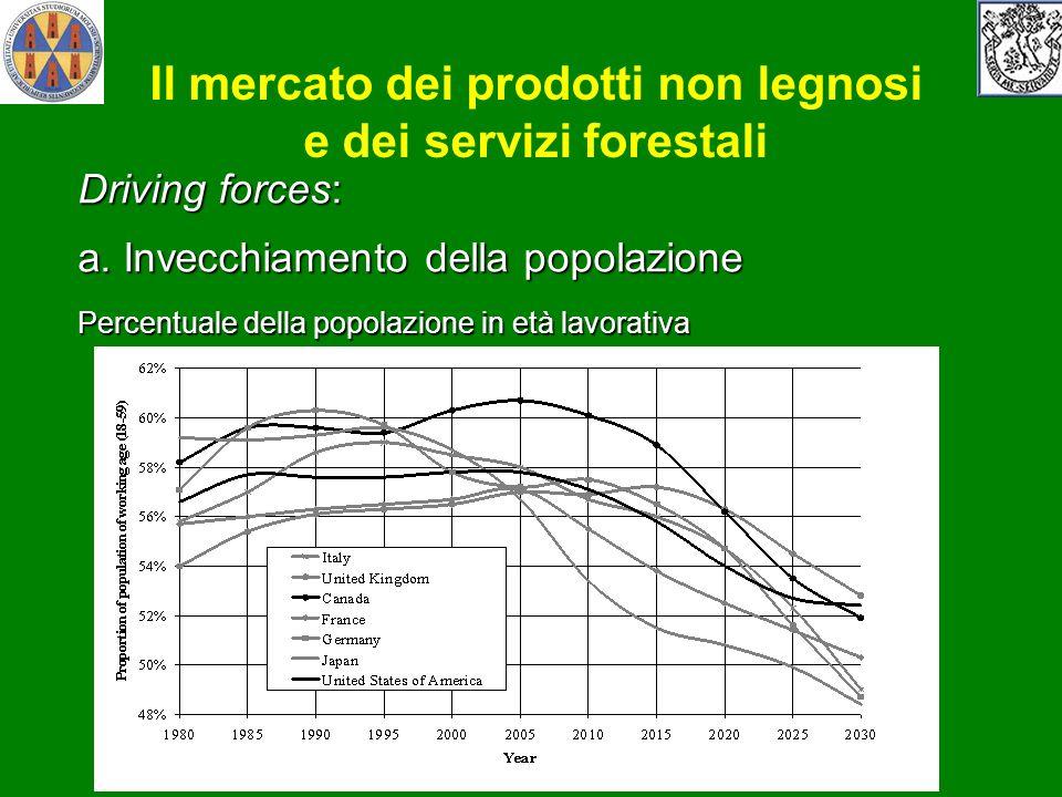 Driving forces: a. Invecchiamento della popolazione Percentuale della popolazione in età lavorativa Il mercato dei prodotti non legnosi e dei servizi
