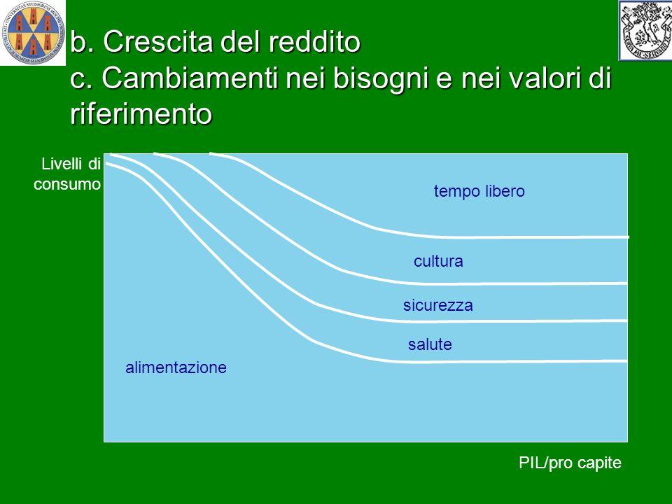 b. Crescita del reddito c. Cambiamenti nei bisogni e nei valori di riferimento riparo-abitazione alimentazione salute sicurezza cultura PIL/pro capite