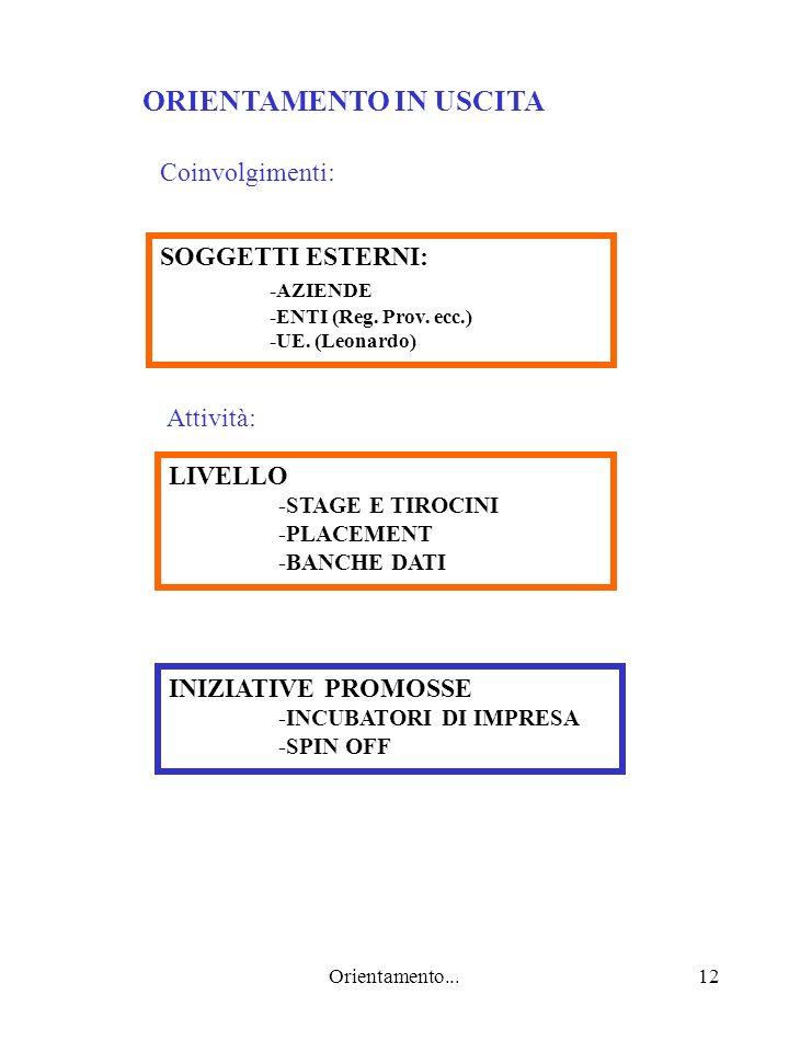 Orientamento...12 ORIENTAMENTO IN USCITA INIZIATIVE PROMOSSE -INCUBATORI DI IMPRESA -SPIN OFF Attività: LIVELLO -STAGE E TIROCINI -PLACEMENT -BANCHE DATI Coinvolgimenti: SOGGETTI ESTERNI: -AZIENDE -ENTI (Reg.