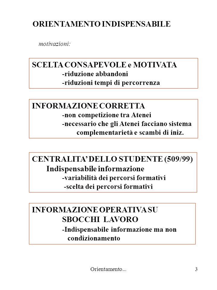 Orientamento...3 ORIENTAMENTO INDISPENSABILE SCELTA CONSAPEVOLE e MOTIVATA -riduzione abbandoni -riduzioni tempi di percorrenza CENTRALITA DELLO STUDENTE (509/99) Indispensabile informazione -variabilità dei percorsi formativi -scelta dei percorsi formativi INFORMAZIONE CORRETTA -non competizione tra Atenei -necessario che gli Atenei facciano sistema complementarietà e scambi di iniz.