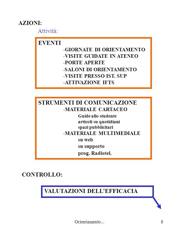Orientamento...8 AZIONI: EVENTI -GIORNATE DI ORIENTAMENTO -VISITE GUIDATE IN ATENEO -PORTE APERTE - SALONI DI ORIENTAMENTO -VISITE PRESSO IST.