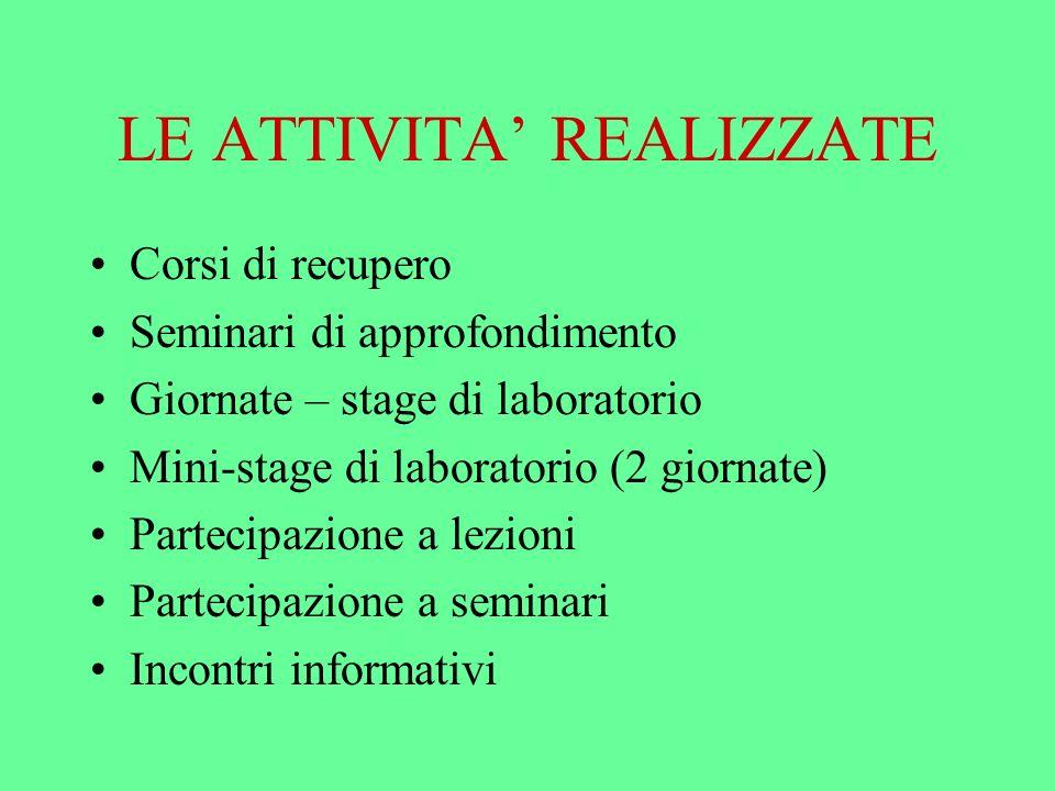 LE ATTIVITA REALIZZATE Corsi di recupero Seminari di approfondimento Giornate – stage di laboratorio Mini-stage di laboratorio (2 giornate) Partecipazione a lezioni Partecipazione a seminari Incontri informativi