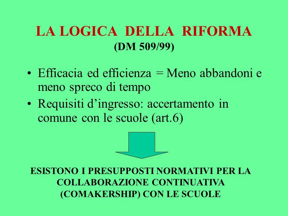 LA LOGICA DELLA RIFORMA (DM 509/99) Efficacia ed efficienza = Meno abbandoni e meno spreco di tempo Requisiti dingresso: accertamento in comune con le scuole (art.6) ESISTONO I PRESUPPOSTI NORMATIVI PER LA COLLABORAZIONE CONTINUATIVA (COMAKERSHIP) CON LE SCUOLE