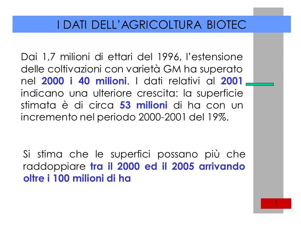 I DATI DELLAGRICOLTURA BIOTEC 1 Dai 1,7 milioni di ettari del 1996, lestensione delle coltivazioni con varietà GM ha superato nel 2000 i 40 milioni.