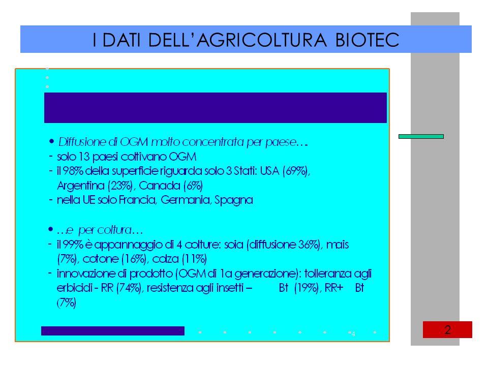 I DATI DELLAGRICOLTURA BIOTEC 2