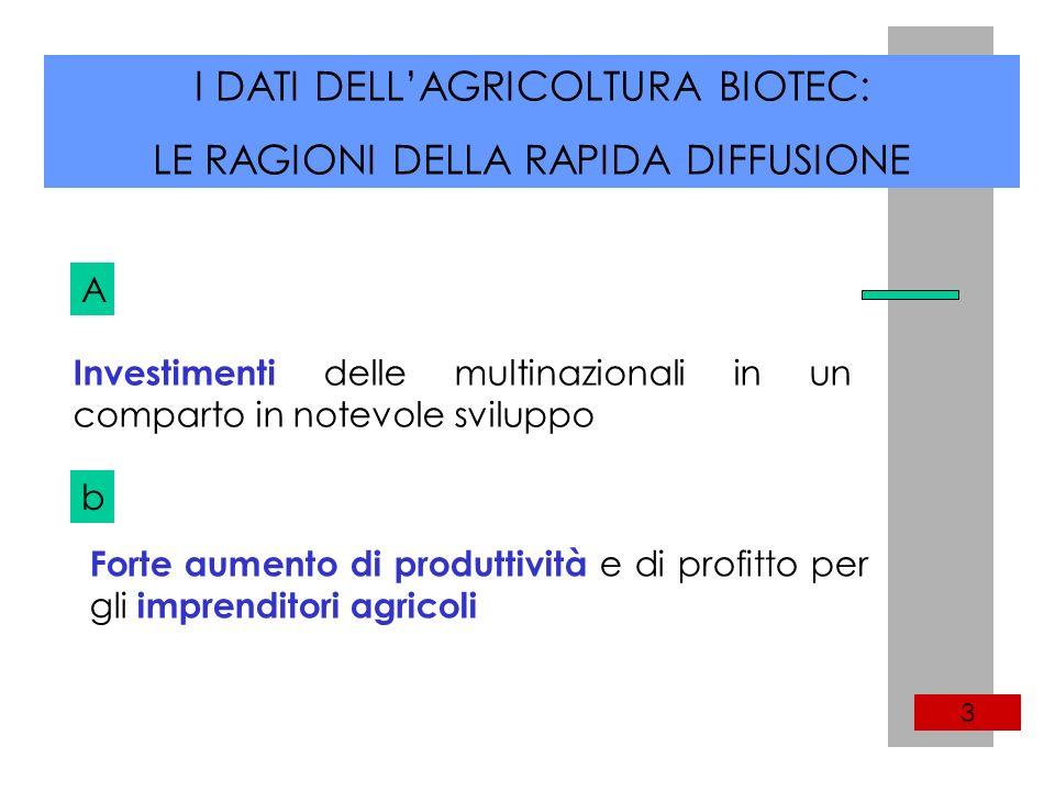 I DATI DELLAGRICOLTURA BIOTEC: LE RAGIONI DELLA RAPIDA DIFFUSIONE 3 Investimenti delle multinazionali in un comparto in notevole sviluppo A b Forte aumento di produttività e di profitto per gli imprenditori agricoli