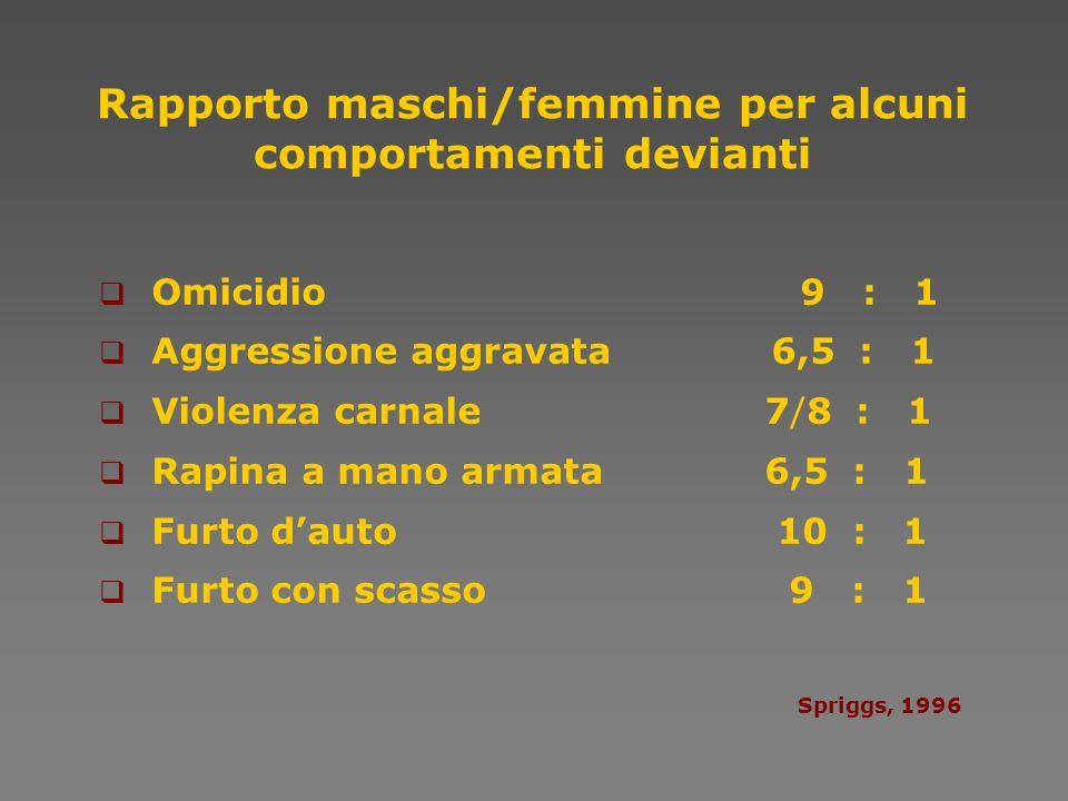 Rapporto maschi/femmine per alcuni comportamenti devianti Omicidio 9 : 1 Aggressione aggravata 6,5 : 1 Violenza carnale 7/8 : 1 Rapina a mano armata 6