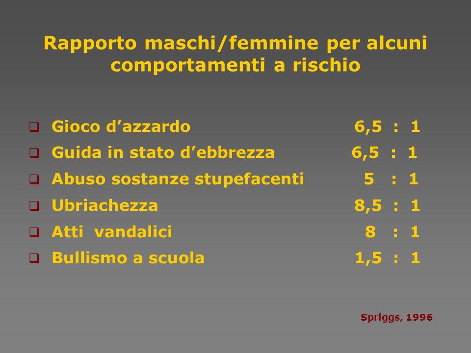 Rapporto maschi/femmine per alcuni comportamenti a rischio Gioco dazzardo 6,5 : 1 Guida in stato debbrezza 6,5 : 1 Abuso sostanze stupefacenti 5 : 1 U