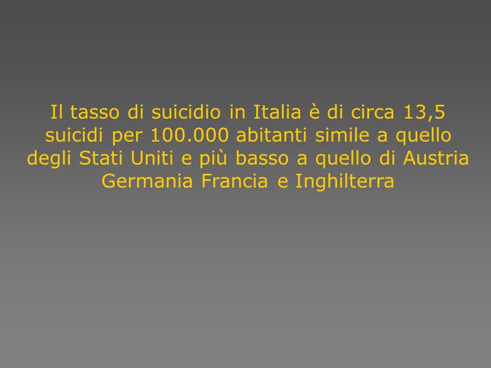 Il tasso di suicidio in Italia è di circa 13,5 suicidi per 100.000 abitanti simile a quello degli Stati Uniti e più basso a quello di Austria Germania