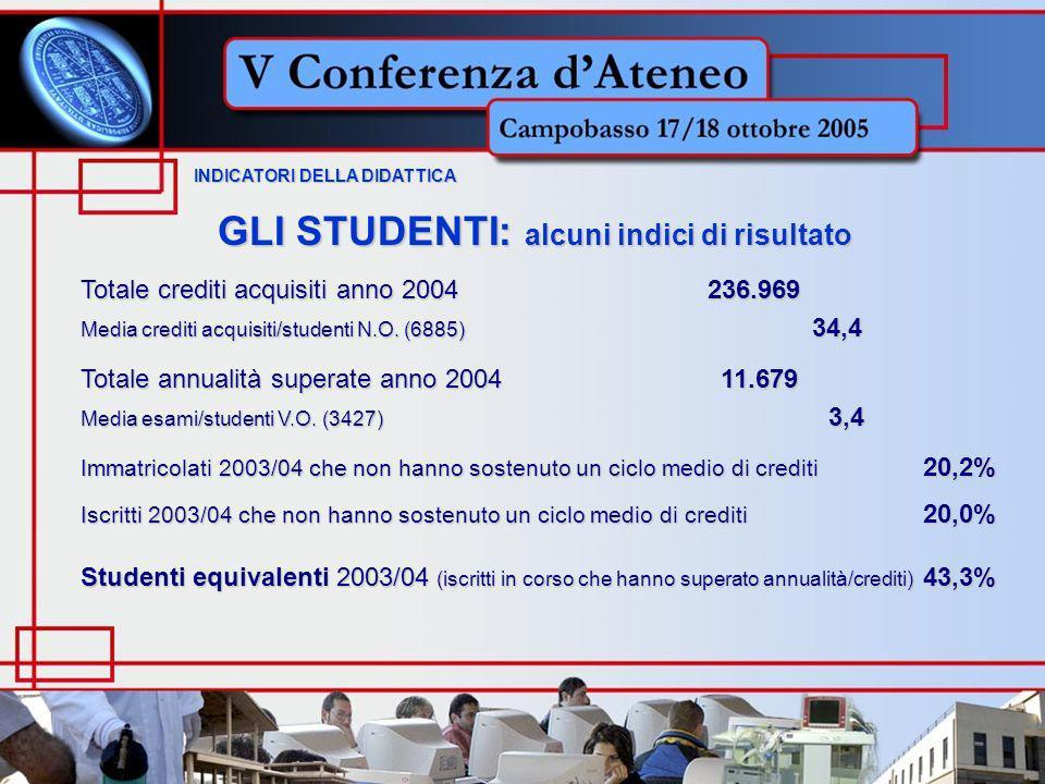 INDICATORI DELLA DIDATTICA INDICATORI DELLA DIDATTICA GLI STUDENTI: alcuni indici di risultato Totale crediti acquisiti anno 2004236.969 Media crediti