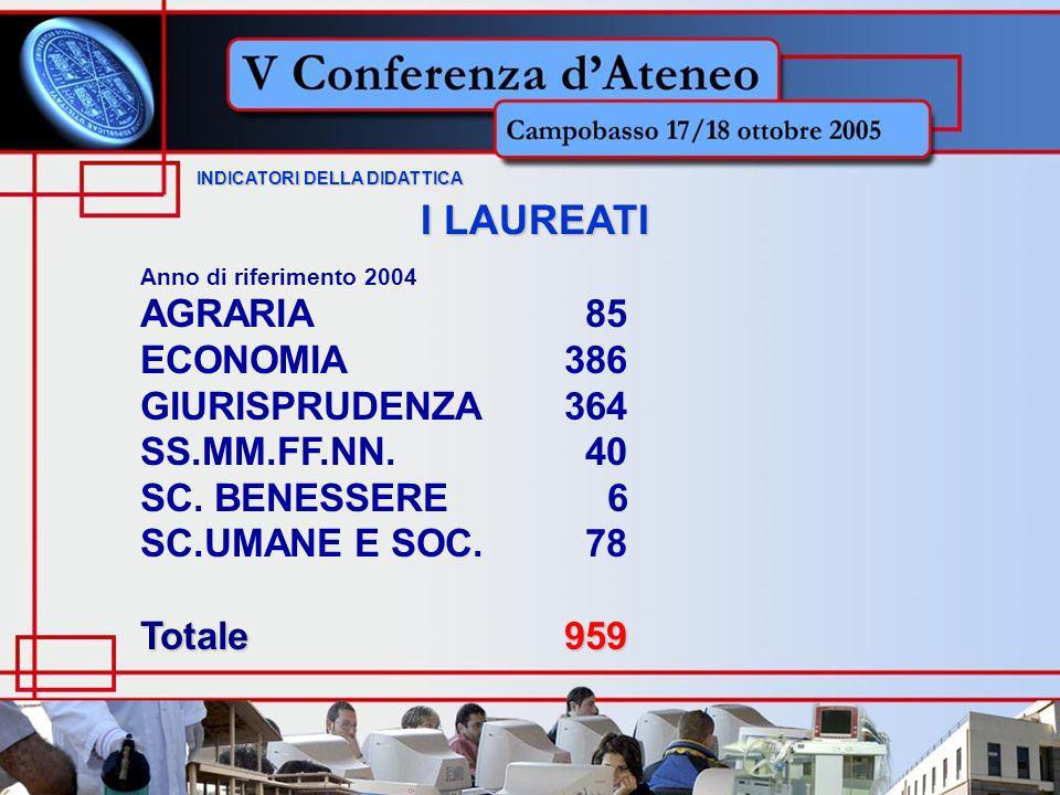 INDICATORI DELLA DIDATTICA INDICATORI DELLA DIDATTICA I LAUREATI Anno di riferimento 2004 AGRARIA 85 ECONOMIA386 GIURISPRUDENZA364 SS.MM.FF.NN.