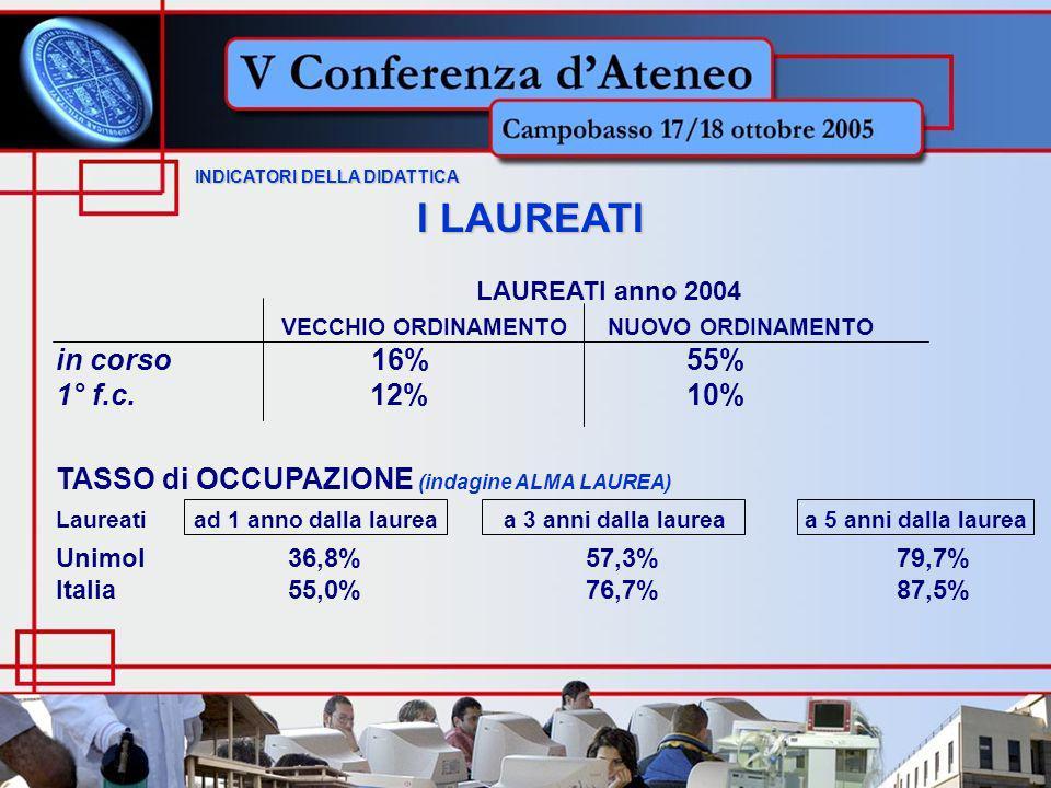 INDICATORI DELLA DIDATTICA INDICATORI DELLA DIDATTICA I LAUREATI LAUREATI anno 2004 VECCHIO ORDINAMENTO NUOVO ORDINAMENTO in corso16%55% 1° f.c.