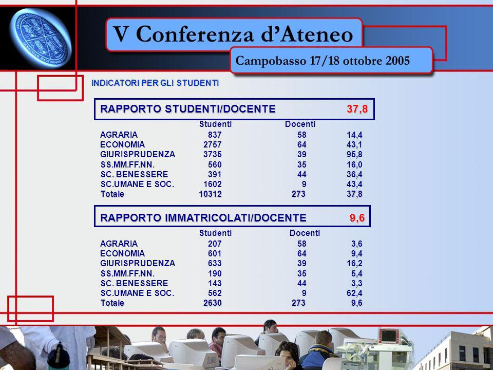 INDICATORI PER GLI STUDENTI INDICATORI PER GLI STUDENTI RAPPORTO STUDENTI/DOCENTE37,8 Studenti Docenti AGRARIA 8375814,4 ECONOMIA 27576443,1 GIURISPRUDENZA 37353995,8 SS.MM.FF.NN.