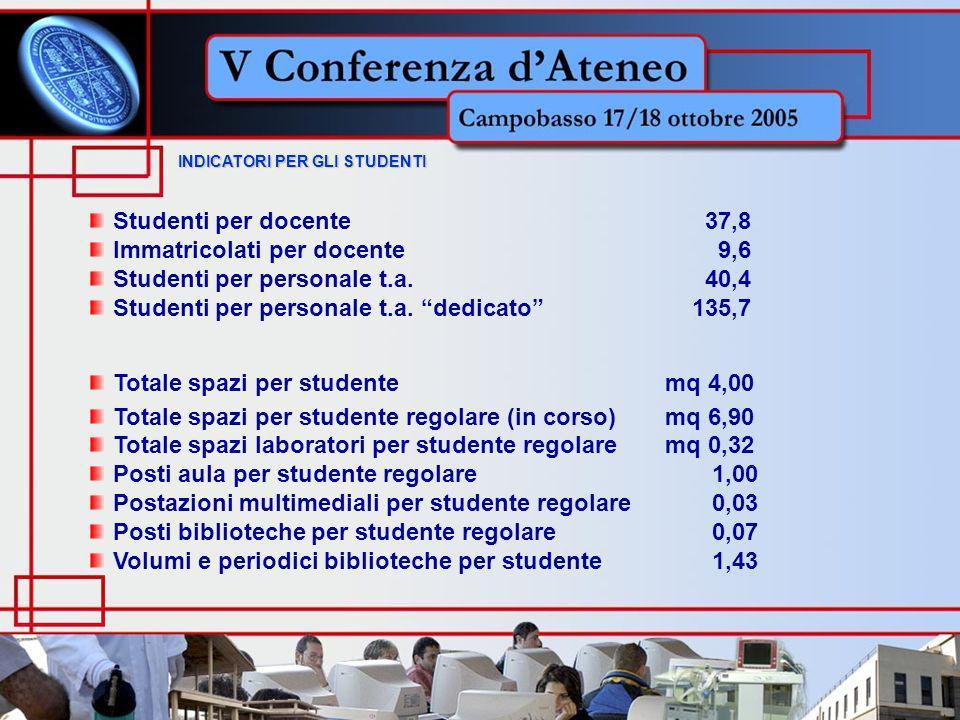Studenti per docente 37,8 Immatricolati per docente 9,6 Studenti per personale t.a. 40,4 Studenti per personale t.a. dedicato 135,7 Totale spazi per s