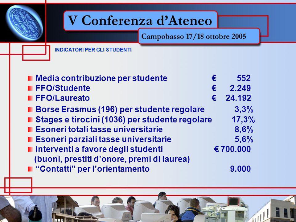 Media contribuzione per studente 552 FFO/Studente 2.249 FFO/Laureato 24.192 Borse Erasmus (196) per studente regolare 3,3% Stages e tirocini (1036) per studente regolare 17,3% Esoneri totali tasse universitarie 8,6% Esoneri parziali tasse universitarie 5,6% Interventi a favore degli studenti 700.000 (buoni, prestiti donore, premi di laurea) Contatti per lorientamento 9.000 INDICATORI PER GLI STUDENTI INDICATORI PER GLI STUDENTI