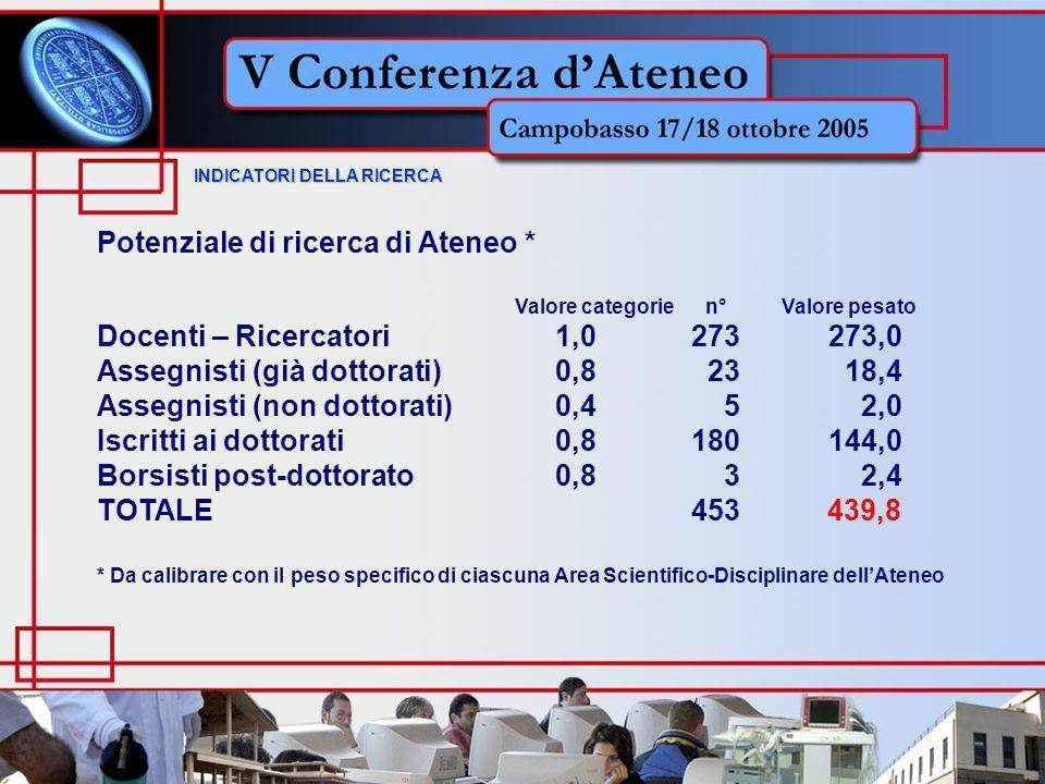 INDICATORI DELLA RICERCA INDICATORI DELLA RICERCA Potenziale di ricerca di Ateneo * Valore categorie n° Valore pesato Docenti – Ricercatori 1,0 273273,0 Assegnisti (già dottorati) 0,8 23 18,4 Assegnisti (non dottorati) 0,45 2,0 Iscritti ai dottorati 0,8 180144,0 Borsisti post-dottorato 0,83 2,4 TOTALE 453 439,8 * Da calibrare con il peso specifico di ciascuna Area Scientifico-Disciplinare dellAteneo