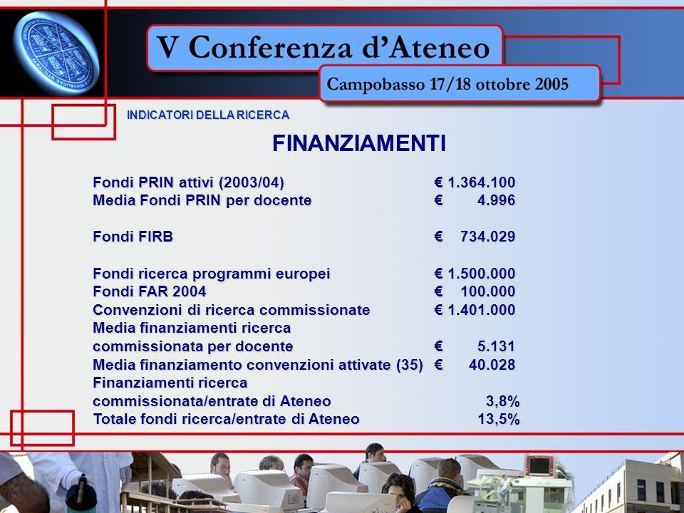 INDICATORI DELLA RICERCA INDICATORI DELLA RICERCA FINANZIAMENTI Fondi PRIN attivi (2003/04) 1.364.100 Media Fondi PRIN per docente 4.996 Fondi FIRB 734.029 Fondi ricerca programmi europei 1.500.000 Fondi FAR 2004 100.000 Convenzioni di ricerca commissionate 1.401.000 Media finanziamenti ricerca commissionata per docente 5.131 Media finanziamento convenzioni attivate (35) 40.028 Finanziamenti ricerca commissionata/entrate di Ateneo 3,8% Totale fondi ricerca/entrate di Ateneo 13,5%