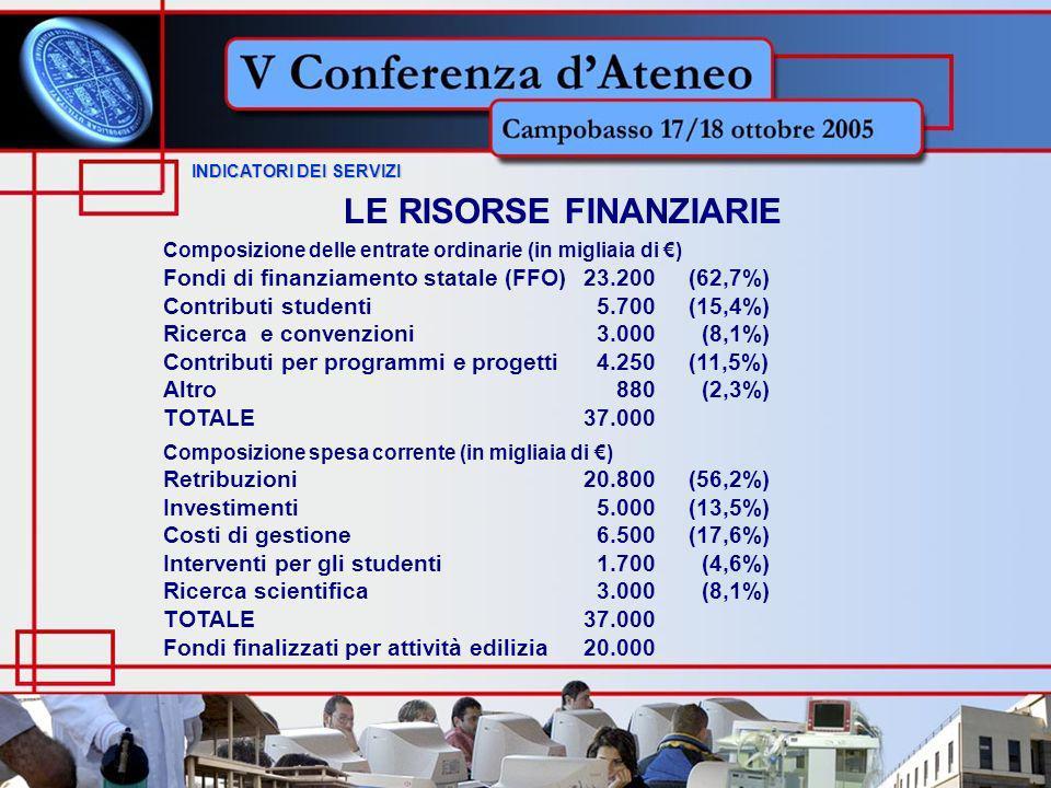 INDICATORI DEI SERVIZI INDICATORI DEI SERVIZI LE RISORSE FINANZIARIE Composizione delle entrate ordinarie (in migliaia di ) Fondi di finanziamento statale (FFO)23.200 (62,7%) Contributi studenti 5.700 (15,4%) Ricerca e convenzioni 3.000 (8,1%) Contributi per programmi e progetti 4.250 (11,5%) Altro 880 (2,3%) TOTALE37.000 Composizione spesa corrente (in migliaia di ) Retribuzioni 20.800 (56,2%) Investimenti 5.000 (13,5%) Costi di gestione 6.500 (17,6%) Interventi per gli studenti 1.700 (4,6%) Ricerca scientifica 3.000 (8,1%) TOTALE37.000 Fondi finalizzati per attività edilizia20.000