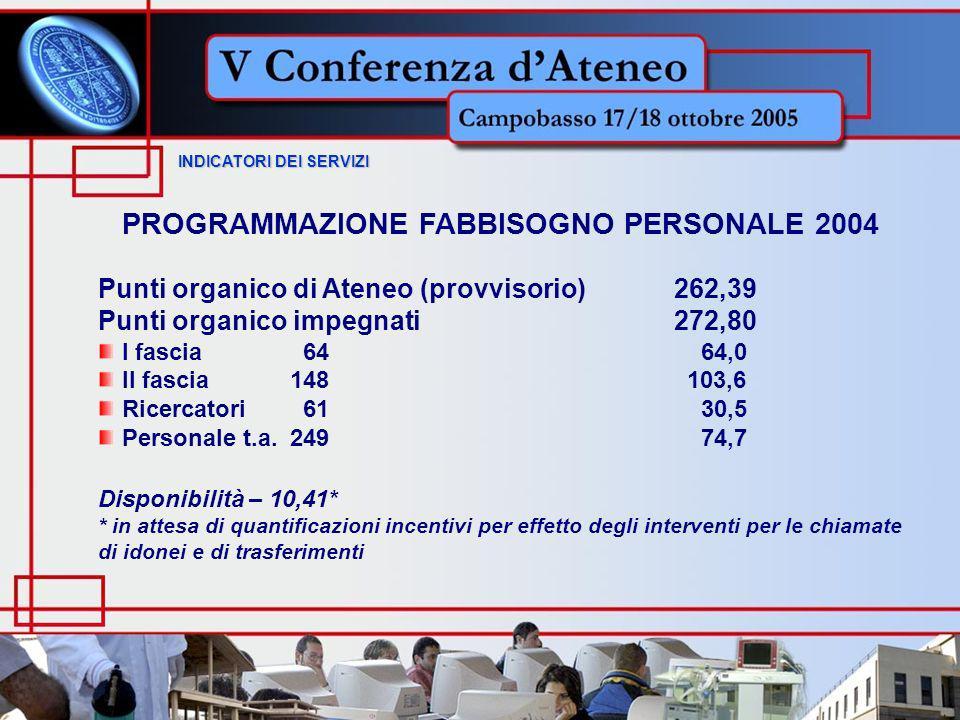 INDICATORI DEI SERVIZI INDICATORI DEI SERVIZI PROGRAMMAZIONE FABBISOGNO PERSONALE 2004 Punti organico di Ateneo (provvisorio)262,39 Punti organico impegnati272,80 I fascia 64 64,0 II fascia148 103,6 Ricercatori 61 30,5 Personale t.a.249 74,7 Disponibilità – 10,41* * in attesa di quantificazioni incentivi per effetto degli interventi per le chiamate di idonei e di trasferimenti