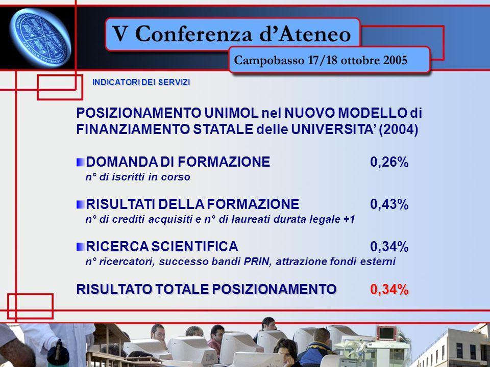 INDICATORI DEI SERVIZI INDICATORI DEI SERVIZI POSIZIONAMENTO UNIMOL nel NUOVO MODELLO di FINANZIAMENTO STATALE delle UNIVERSITA (2004) DOMANDA DI FORMAZIONE0,26% n° di iscritti in corso RISULTATI DELLA FORMAZIONE0,43% n° di crediti acquisiti e n° di laureati durata legale +1 RICERCA SCIENTIFICA0,34% n° ricercatori, successo bandi PRIN, attrazione fondi esterni RISULTATO TOTALE POSIZIONAMENTO0,34%