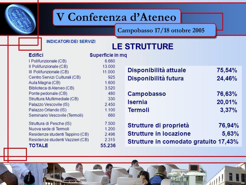 INDICATORI DEI SERVIZI INDICATORI DEI SERVIZI LE STRUTTURE Edifici Superficie in mq I Polifunzionale (CB) 6.660 II Polifunzionale (CB)13.000 III Polifunzionale (CB)11.000 Centro Servizi Culturali (CB) 925 Aula Magna (CB) 1.600 Biblioteca di Ateneo (CB) 3.520 Ponte pedonale (CB) 480 Struttura Multimediale (CB) 330 Palazzo Vescovile (IS) 2.450 Palazzo Orlando (IS) 1.100 Seminario Vescovile (Termoli) 660 Struttura di Pesche (IS) 7.500 Nuova sede di Termoli 1.200 Residenze studenti Tappino (CB) 2.496 Residenze studenti Vazzieri (CB) 2.315 TOTALE 55.236 Disponibilità attuale 75,54% Disponibilità futura 24,46% Campobasso 76,63% Isernia 20,01% Termoli 3,37% Strutture di proprietà 76,94% Strutture in locazione 5,63% Strutture in comodato gratuito 17,43%