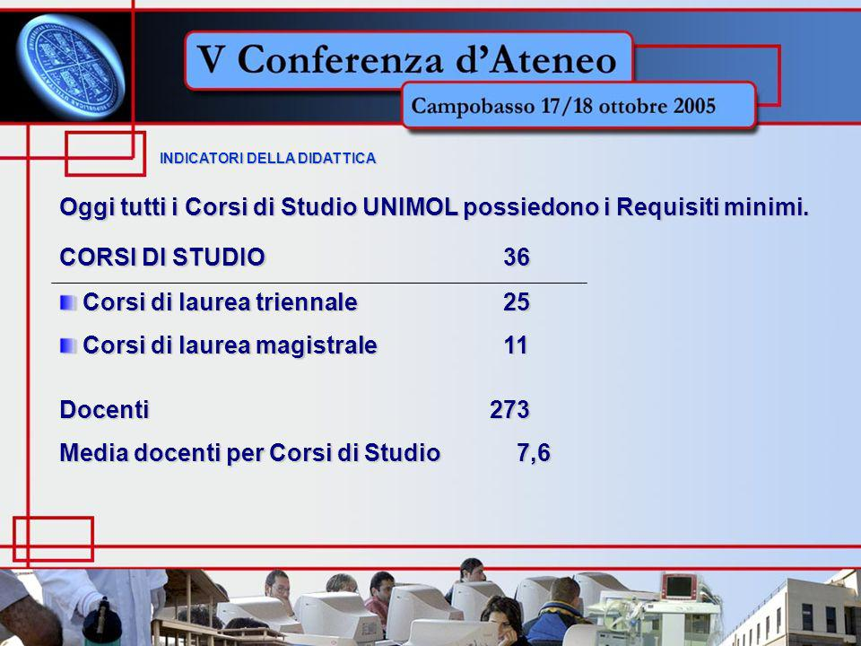 IL PERSONALE DOCENTE I fasciaII fascia Ricercatori Totale 58 AGRARIA 22 22 14 58 64 ECONOMIA 13 38 13 64 39 GIURISPRUDENZA 11 16 12 39 35 SS.MM.FF.NN.