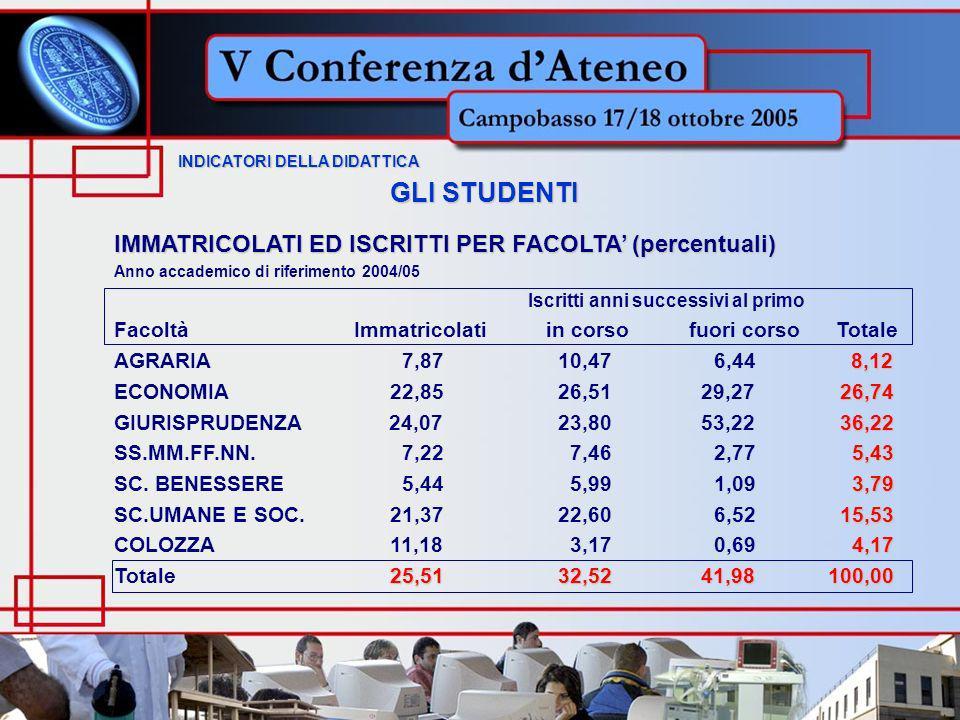 GLI STUDENTI IMMATRICOLATI ED ISCRITTI PER FACOLTA (percentuali) Anno accademico di riferimento 2004/05 Iscritti anni successivi al primo Facoltà Immatricolati in corso fuori corso Totale 8,12 AGRARIA7,87 10,47 6,44 8,12 26,74 ECONOMIA 22,85 26,51 29,27 26,74 36,22 GIURISPRUDENZA 24,07 23,80 53,22 36,22 5,43 SS.MM.FF.NN.7,22 7,46 2,77 5,43 3,79 SC.