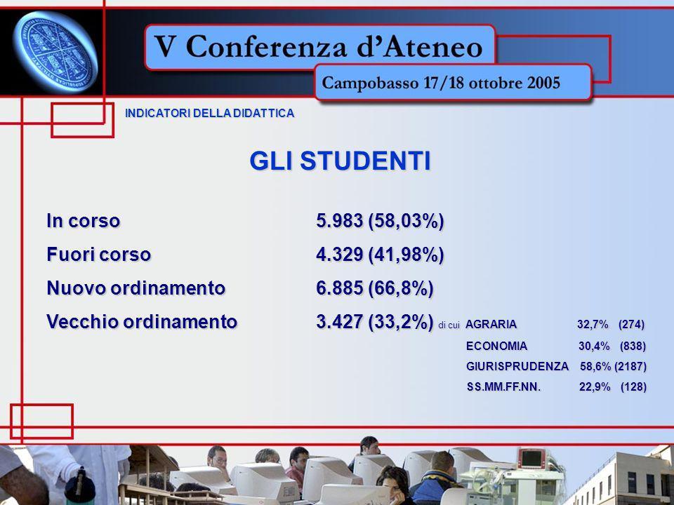 GLI STUDENTI INDICATORI DELLA DIDATTICA INDICATORI DELLA DIDATTICA In corso5.983 (58,03%) Fuori corso4.329 (41,98%) Nuovo ordinamento6.885 (66,8%) Vecchio ordinamento3.427 (33,2%) di cui AGRARIA 32,7% (274) ECONOMIA 30,4% (838) ECONOMIA 30,4% (838) GIURISPRUDENZA 58,6% (2187) GIURISPRUDENZA 58,6% (2187) SS.MM.FF.NN.