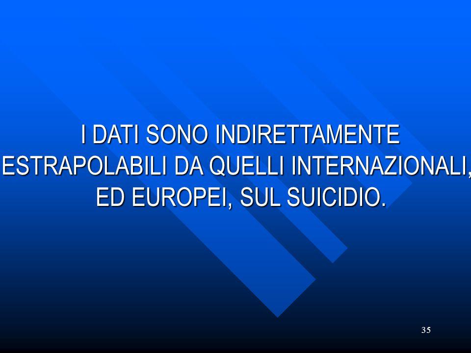 35 I DATI SONO INDIRETTAMENTE I DATI SONO INDIRETTAMENTE ESTRAPOLABILI DA QUELLI INTERNAZIONALI, ED EUROPEI, SUL SUICIDIO.