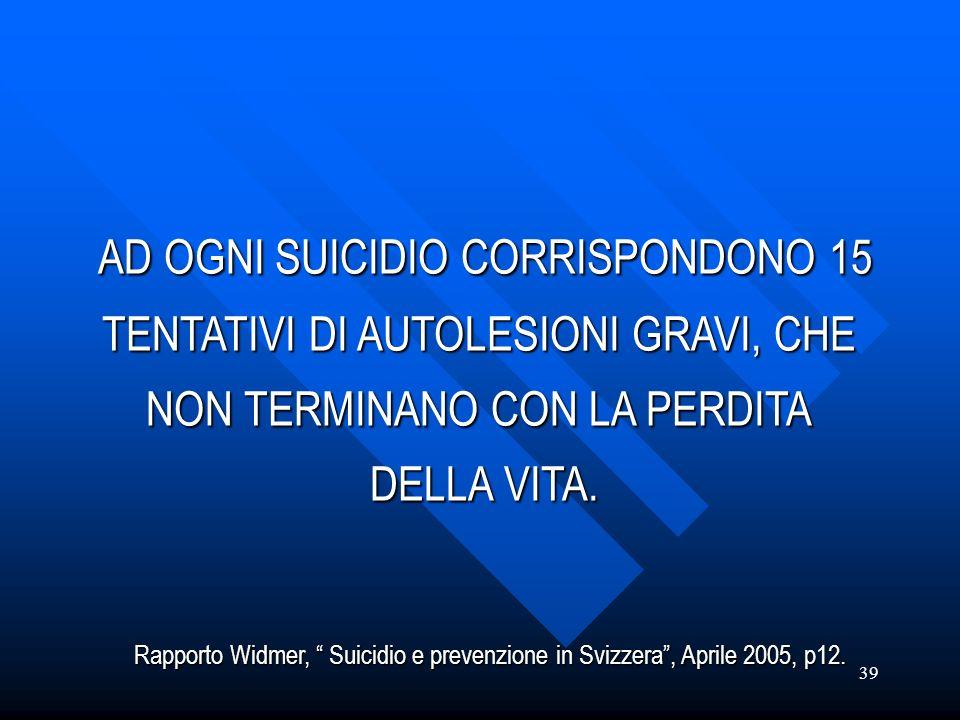 39 AD OGNI SUICIDIO CORRISPONDONO 15 AD OGNI SUICIDIO CORRISPONDONO 15 TENTATIVI DI AUTOLESIONI GRAVI, CHE NON TERMINANO CON LA PERDITA DELLA VITA. Ra