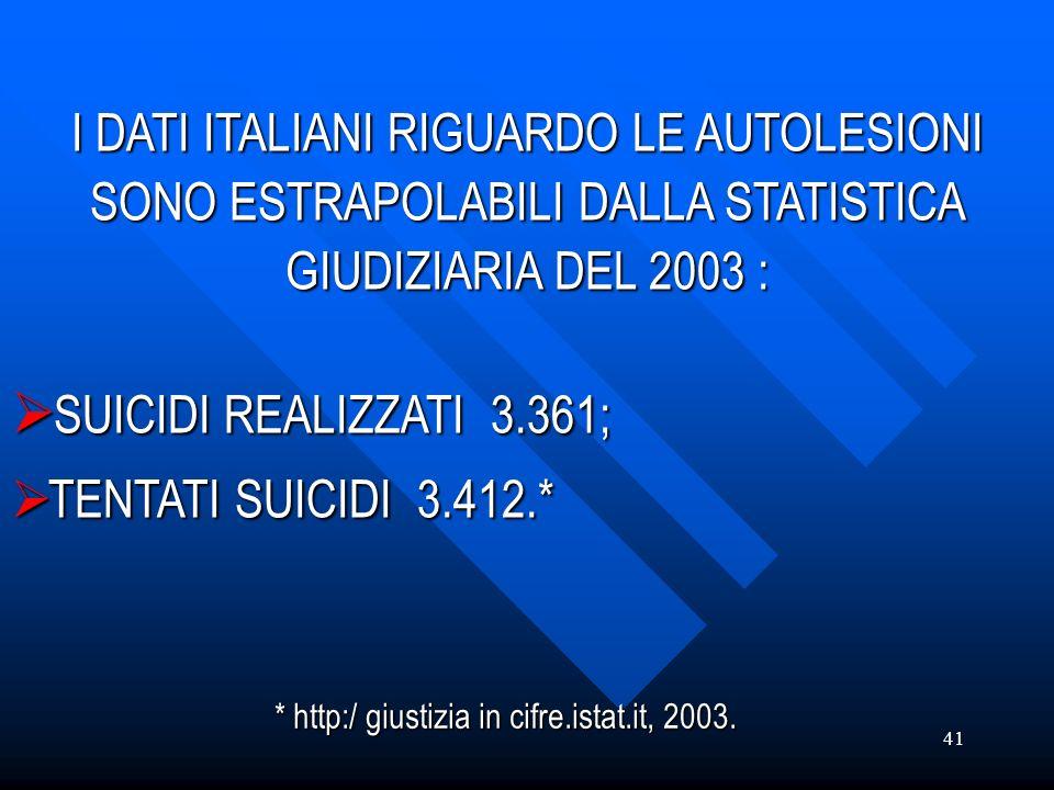 41 I DATI ITALIANI RIGUARDO LE AUTOLESIONI SONO ESTRAPOLABILI DALLA STATISTICA GIUDIZIARIA DEL 2003 : SUICIDI REALIZZATI 3.361; SUICIDI REALIZZATI 3.3