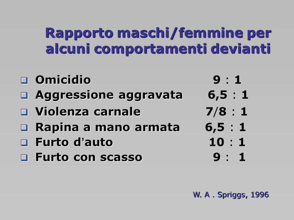 Rapporto maschi/femmine per alcuni comportamenti devianti Omicidio Omicidio 9 : 1 Aggressioneaggravata Aggressione aggravata 6,5 : 1 Violenza carnale