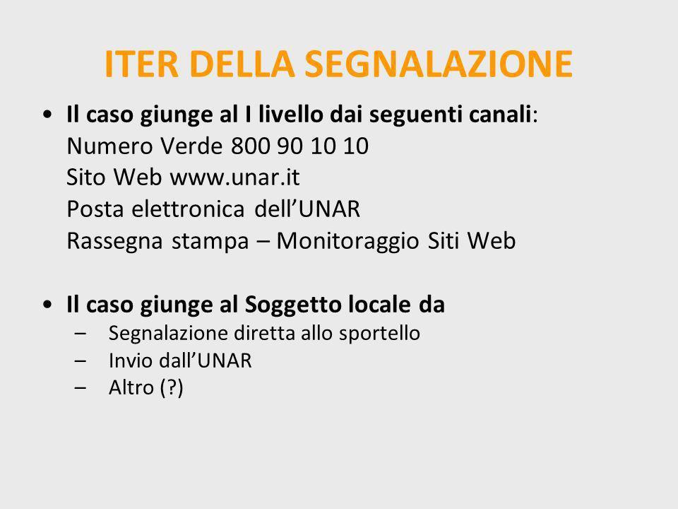 ITER DELLA SEGNALAZIONE Il caso giunge al I livello dai seguenti canali: Numero Verde 800 90 10 10 Sito Web www.unar.it Posta elettronica dellUNAR Ras