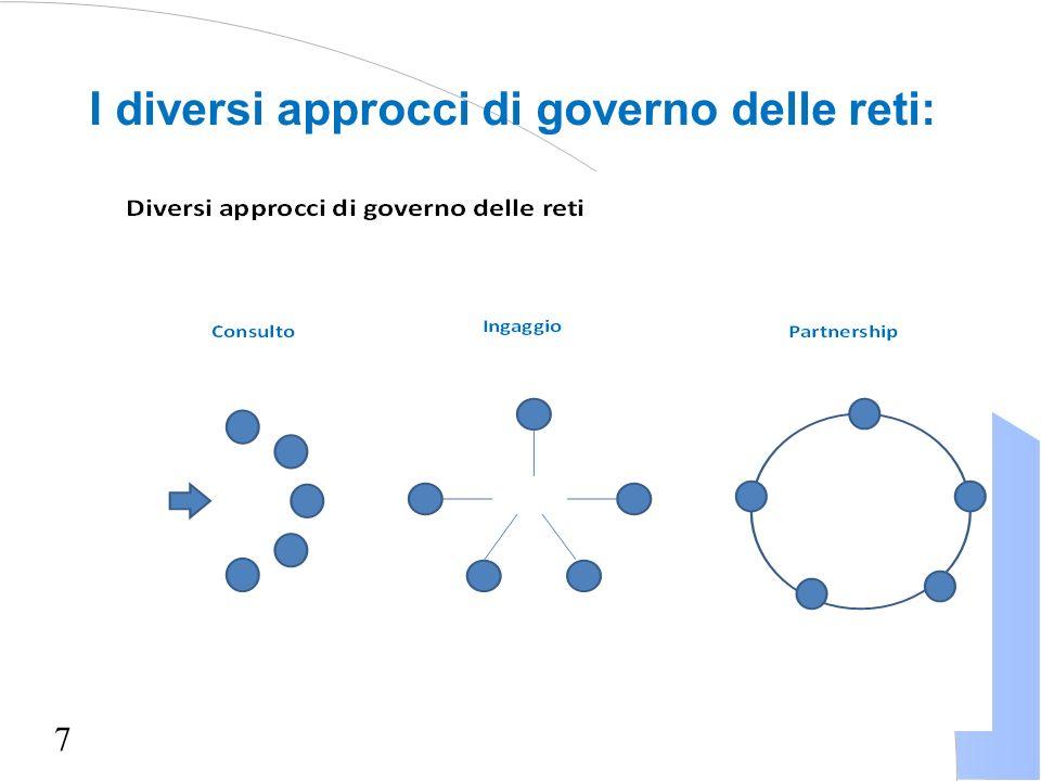 7 I diversi approcci di governo delle reti: